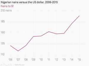 The fall of Nigerian naira