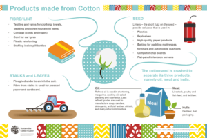 products made from cotton